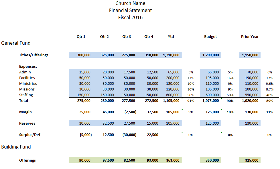 quarterly financial report template for your church