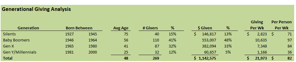 Generational Giving - What Does the Future Hold?